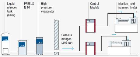 Supply-with-liquid-nitrogen.jpg