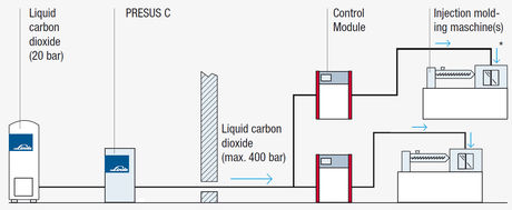 Supply-with-liquid-carbon-dioxide.jpg